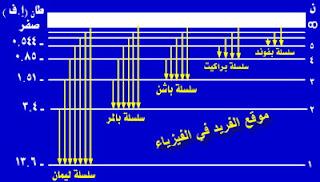 مخطط سلاسل طيف ذرة الهيدروجين ، سلسلة ليمان، بالمر، باشن، براكيت، بفوند