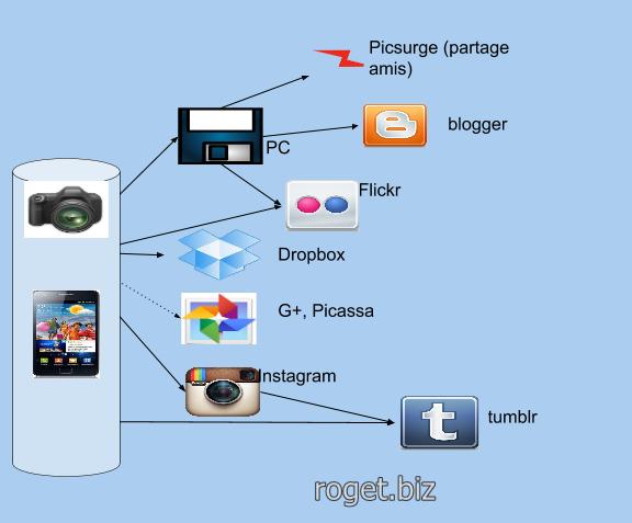 gestion des photo sur internet