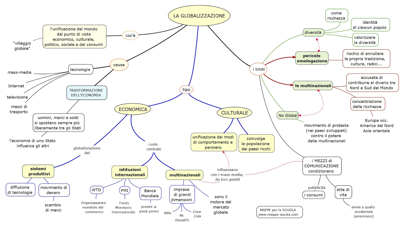 Mappe per la scuola la globalizzazione for Scienze della comunicazione esami da sostenere