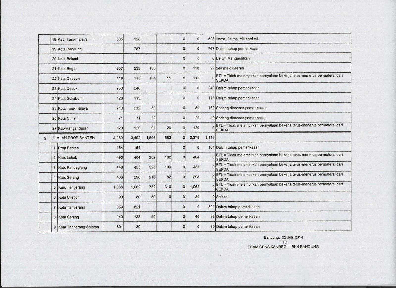 Info Honorer K2 Tahun 2013 Info Cpns K2 Resmi Kementerian Tahun 2016 Nip Cpns K2 Terlihat Pada Tabel Nomor Urut 20 Kota Bekasi Tercatat