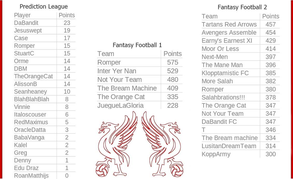 Fantasy-Football-And-Prediction-League-Tables-Game-Week-7