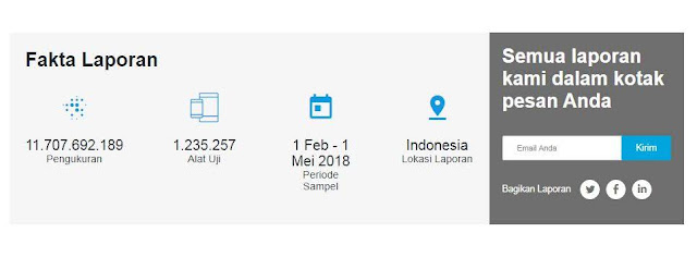 data pengujian operator internet 3G dan 4G tercepat di indonesia
