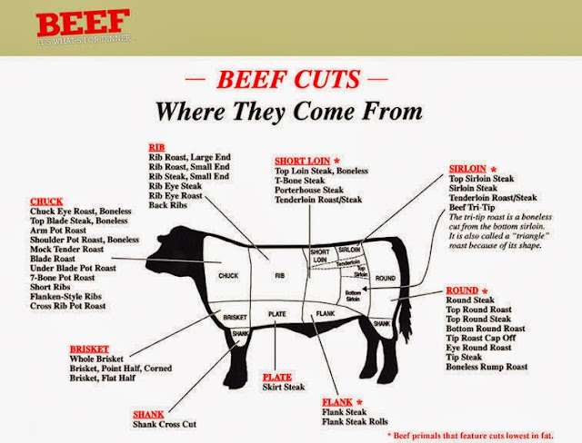 Beef cuts - knowing where the beef comes from will help you decide how to have your meat processed at the meat locker.