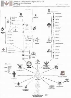 Struktur Freemason di Kanada
