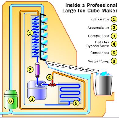 как работает льдогенератор кубикового льда