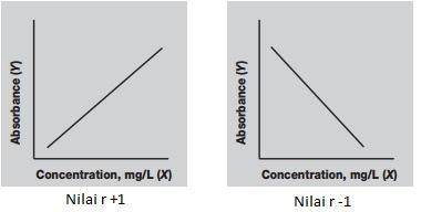 garis koefisien korelasi