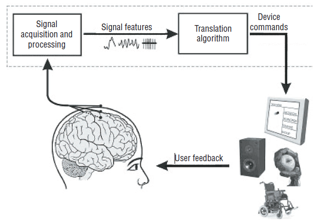 Adaptive Brain Interfaces : Seminar Report|PPT|PDF|DOC