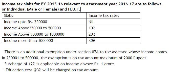 income tax calculator india fy 2015-16