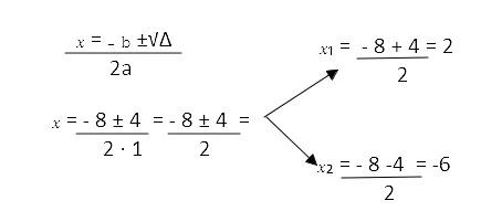 Equações segundo grau
