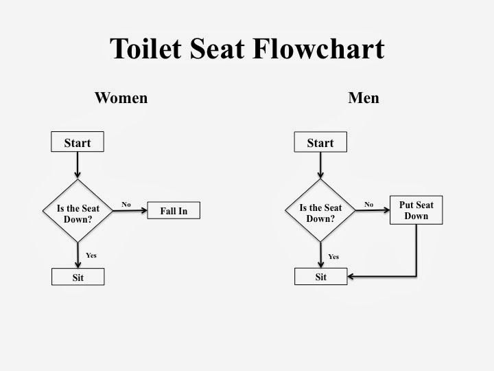 Flow Chart Room Division Hotel Omm