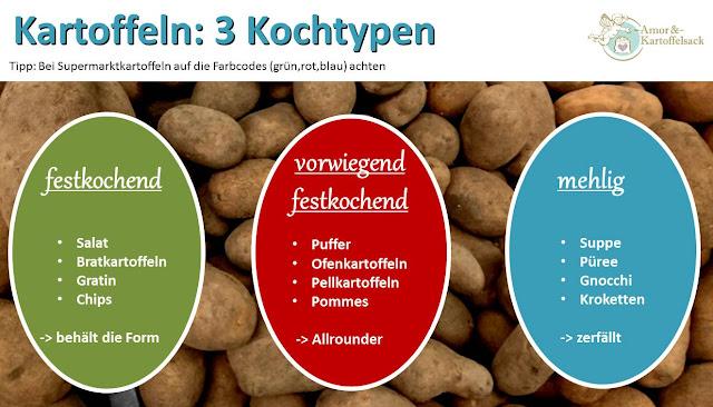 Einteilung der Kartoffeln in Kochtypen