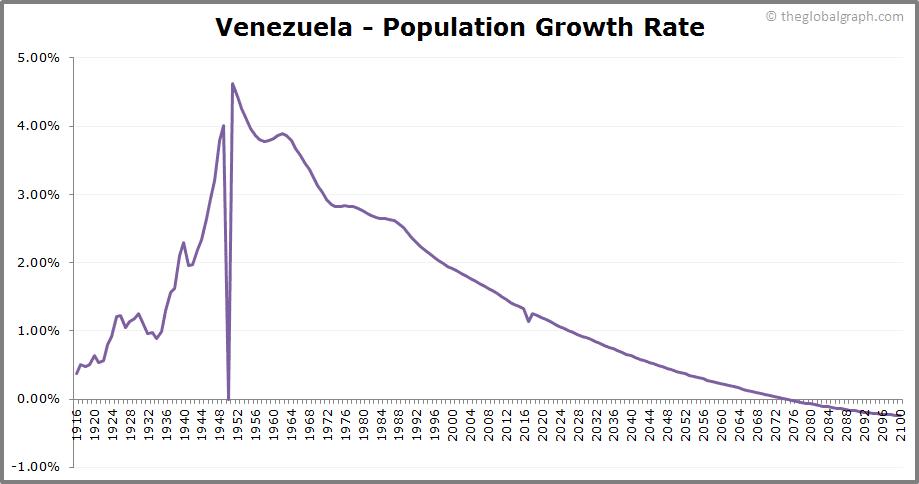 Venezuela  Population Growth Rate