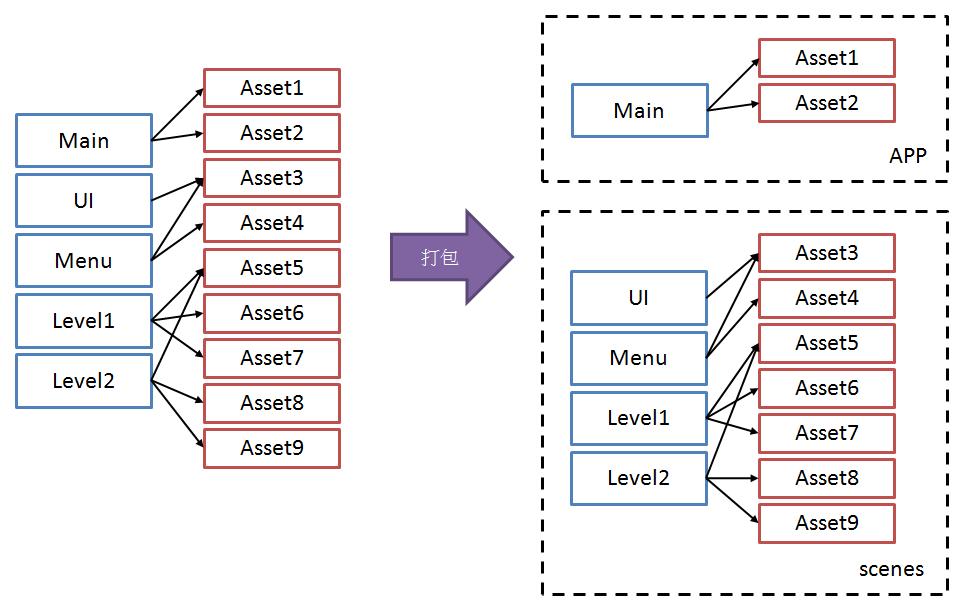 在Unity 使用AssetBundles 實作簡易的遊戲資源打包以及更新機制