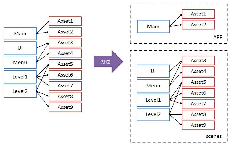 範例遊戲資源打包示意圖,藍色方框為場景資源,紅色方框為其他遊戲資源 (貼圖材質等等),黑色箭頭為該場景使用該遊戲資源,右邊大黑方框表示打包後的資源區塊,分成 APP 主遊戲以及 scenes 資源包