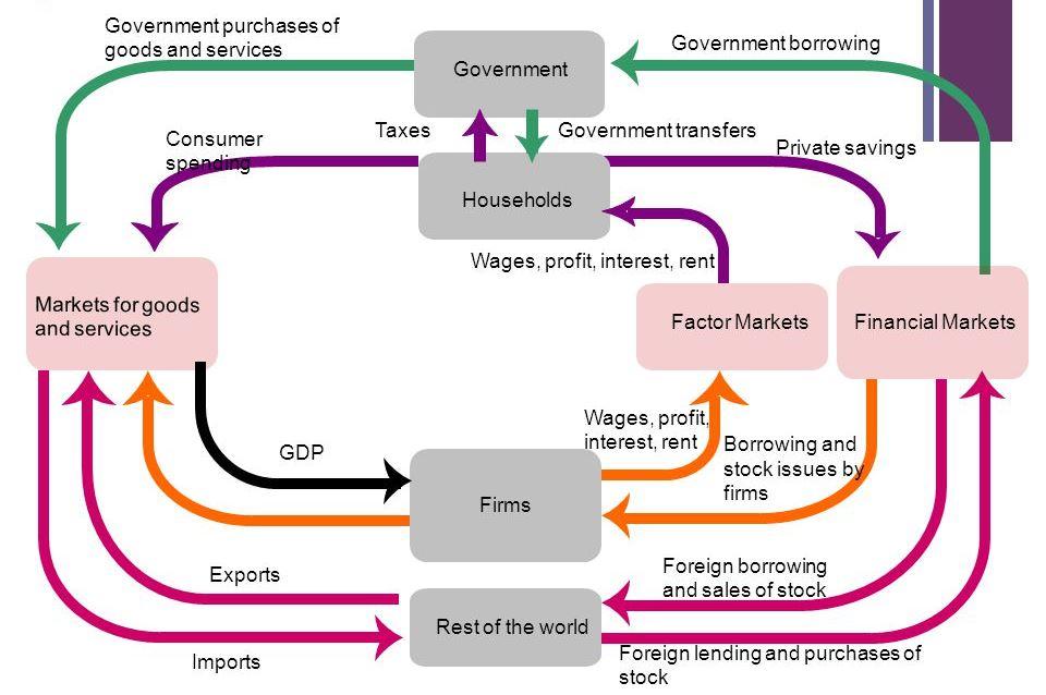 Soal ekonomi pelaku ekonomi dan perannya kunci jawaban lengkap circulair flow diagram memperlihatkan adanya arus a penerimaan dan pengeluaran barang dan jasa b pengeluaran barang dan jasa serta arus penerimaan ccuart Image collections
