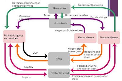 Soal Ekonomi : Pelaku Ekonomi dan Perannya + Kunci Jawaban Lengkap