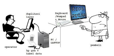 Cara Membuat Server Pulsa Sendiri untuk Kios Pulsa Anda