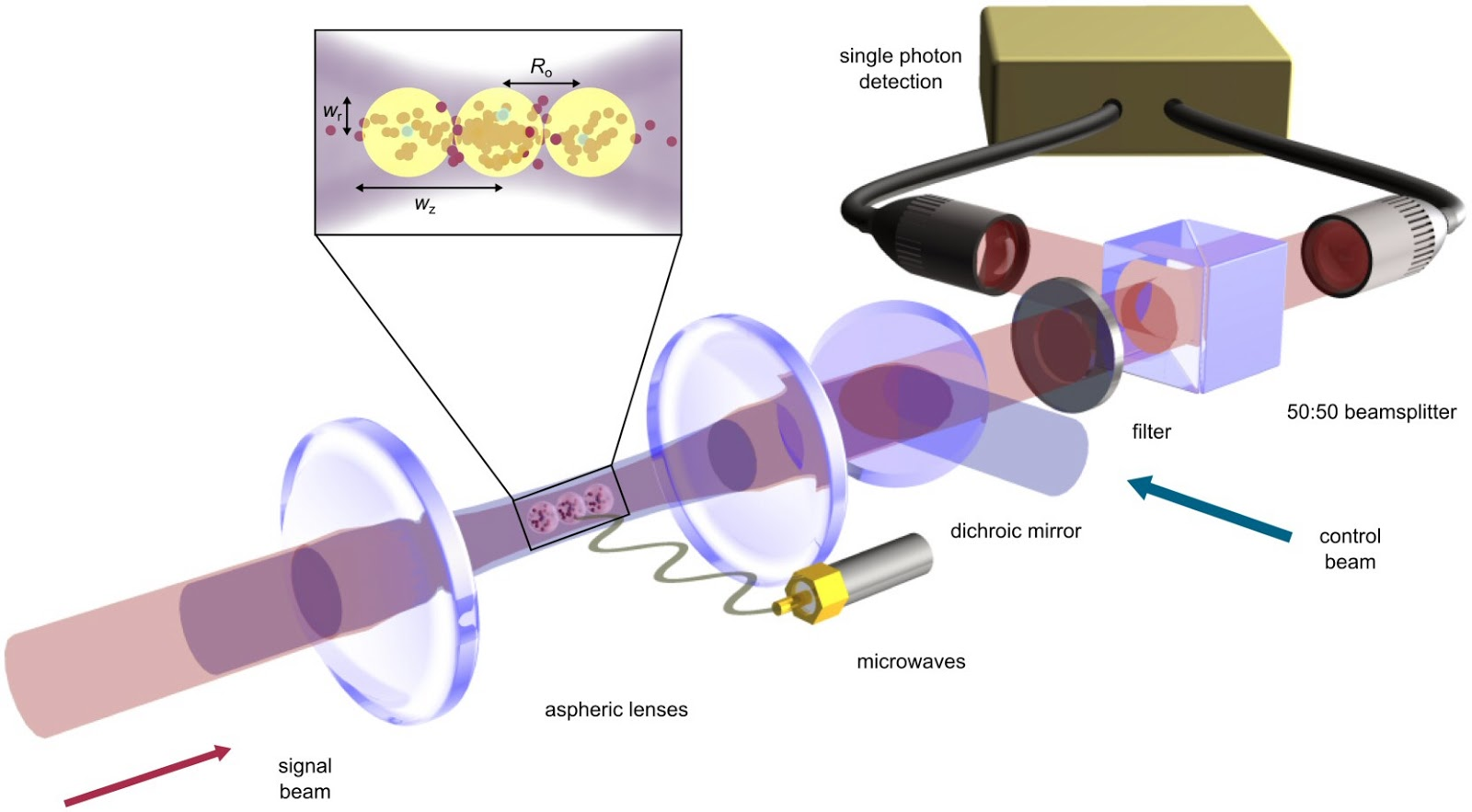 2Physics: Storage and Control of Optical Photons