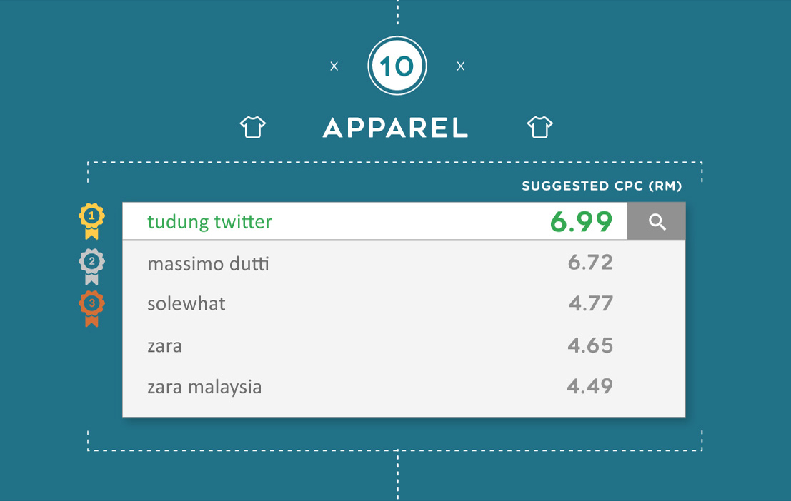 The most expensive Google keywords for Apparel in Malaysia