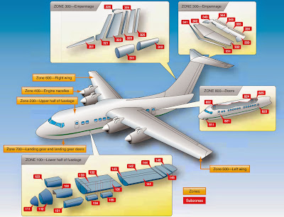 aircraft Location Numbering Systems