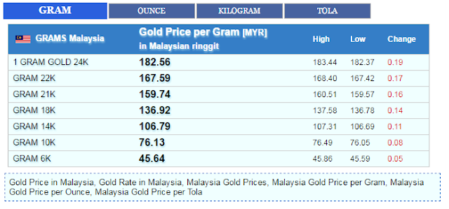 The Gold Value Per Gram Calculator Will Allow You To Determine Price Of Can Also Click On And Kilogram Weight Icons