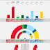 SWEDEN · Novus poll 28/05/2020: V 9.4% (34), S 31.5% (115), MP 4.1% (15), C 8.1% (29), L 3.0%, M 19.2% (70), KD 5.5% (20), SD 18.0% (66)