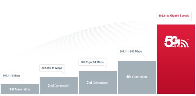 Kelebihan Wi-Fi 802.11ac - Blog Mas Hendra