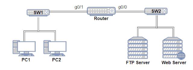 Contoh topologi jaringan client server
