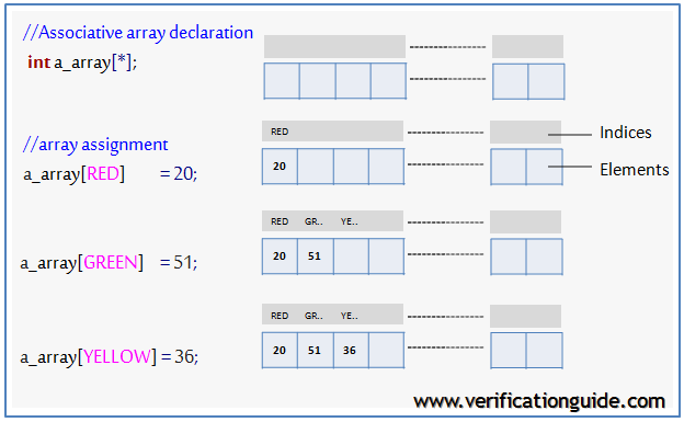 systemverilog associative array methods