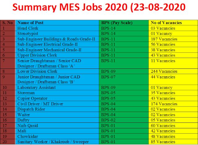 MES Jobs 2020