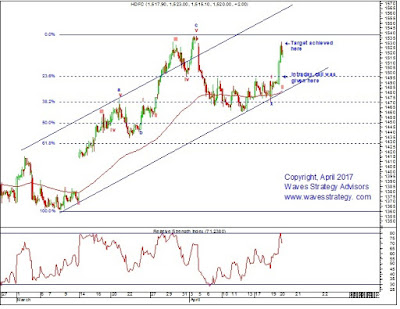 HDFC,Elliott wave