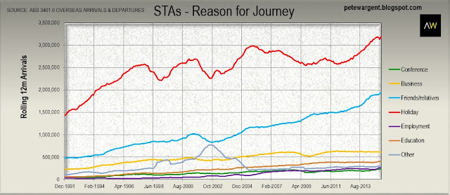 STAs reason for journey