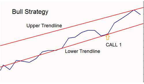 Graficos m5 opciones binarias tiempo real