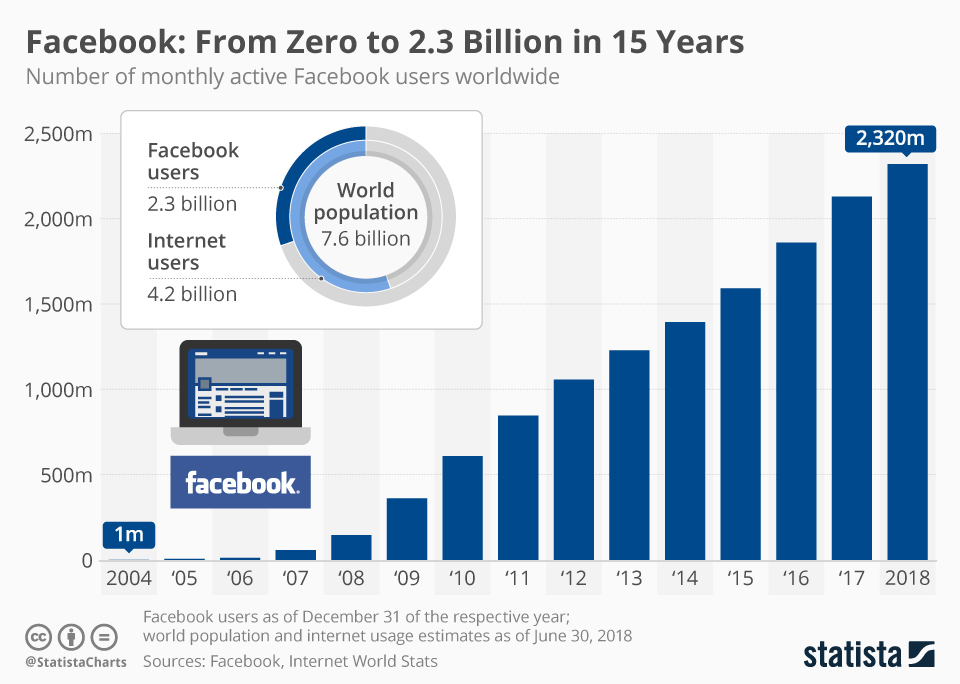 Facebook: From Zero to 2.3 Billion in 15 Years - infographic