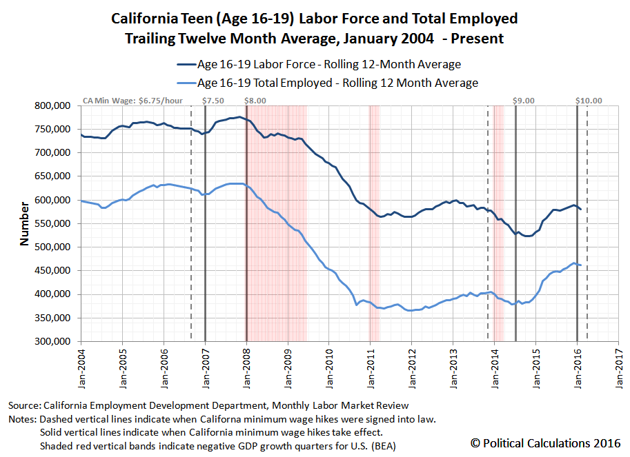 California Age 16-19 Labor Force and Number of Employed Individuals, 2004-01 thru 2016-02
