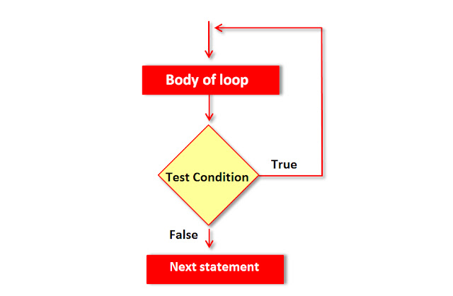 C++ do while Loop Structure (with example programs)