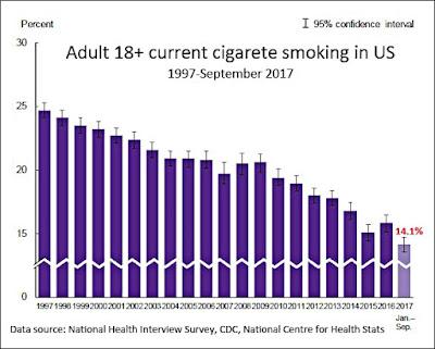 14,1% de fumeurs adultes américains en 2017