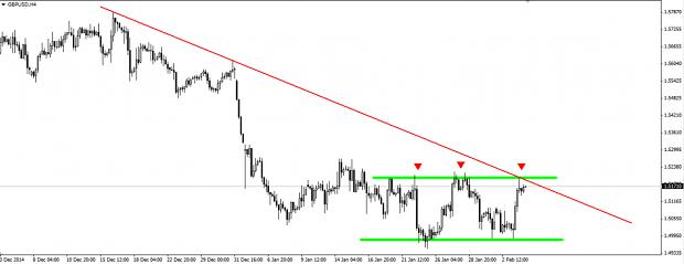 señal de venta para el par GBP/USD