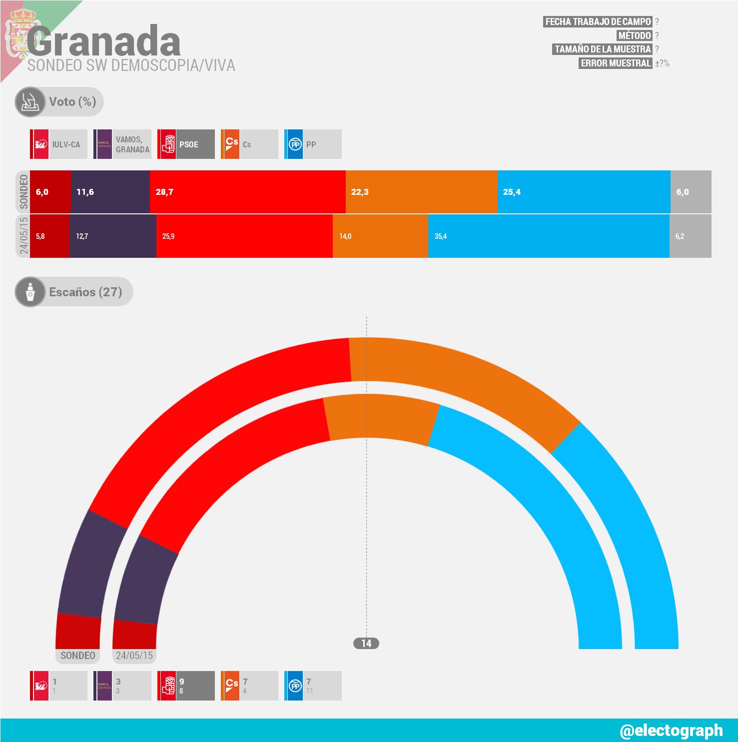 Encuesta Granada SW Demoscopia Andalucia Informacion