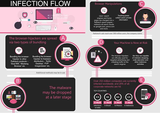 figure 1 - Campagna mondiale di infezione malware: 250 milioni di computer infettati da Fireball!