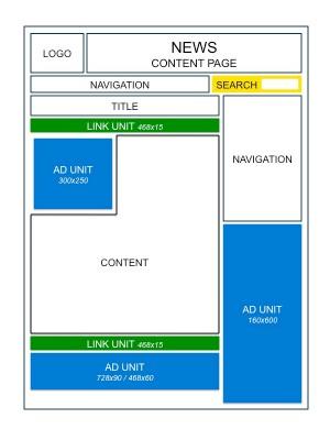 Cara Optimasi Penempatan Iklan Untuk Bagian Konten Blog