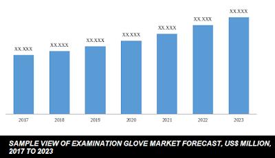 examination glove market