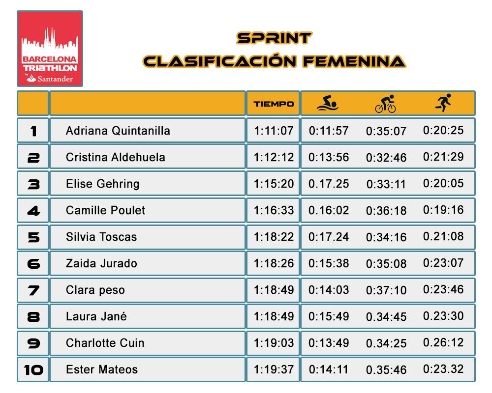Clasificación Femenina Sprint Barcelona Triathlon Barcelona