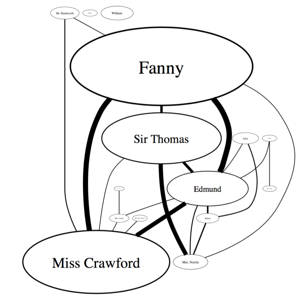 Literary Social Networks (Modeling Narrative Discourse)