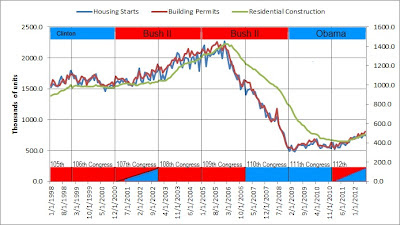 Chart of housing starts, building permits, and residential construction with color coded Presidential terms and Congressional majorities; showing that housing fell off a cliff in 2006. Where the economic foundation cracked: a sharp drop in homebuilding over 2006 during the 109th Congress (R) under President Bush II (R). Those who think the 110th Congress somehow created the problem need to take another look at the data. Things started going wrong before the 110th Congress was even elected.  Housing (starts, building permits, construction) with Presidential party and Congressional majority from January 1998 through July 2012 (data from U.S. Department of Commerce: Census Bureau)