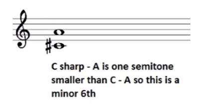 C sharp to A is a minor 6th