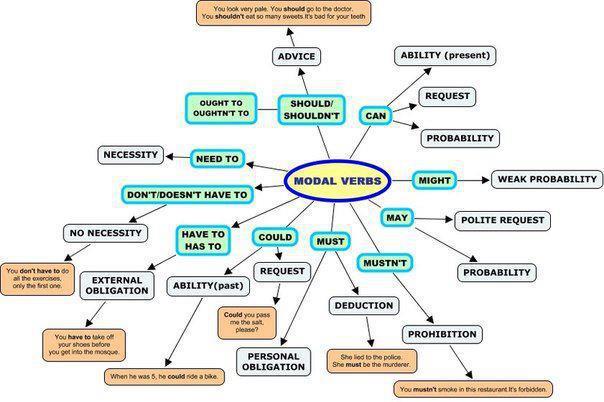 Click on: ENGLISH MODAL VERBS