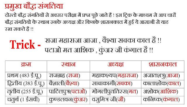 Rajasthan Gk Trick Pdf