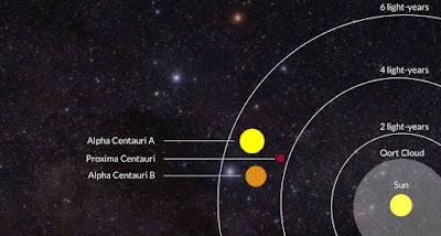 Próxima Centauri