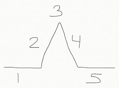 simple diagram of a basic plot arc structure